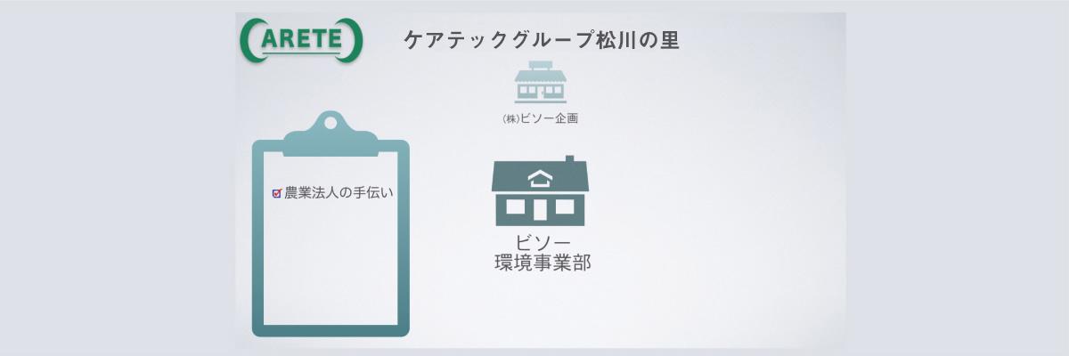 株式会社ビソー企画